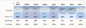 ATT Byron Nelson weather