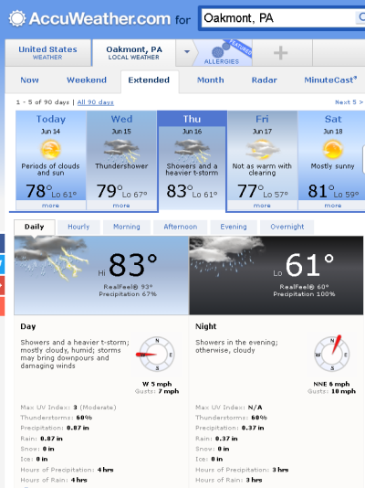 U.S. Open Weather